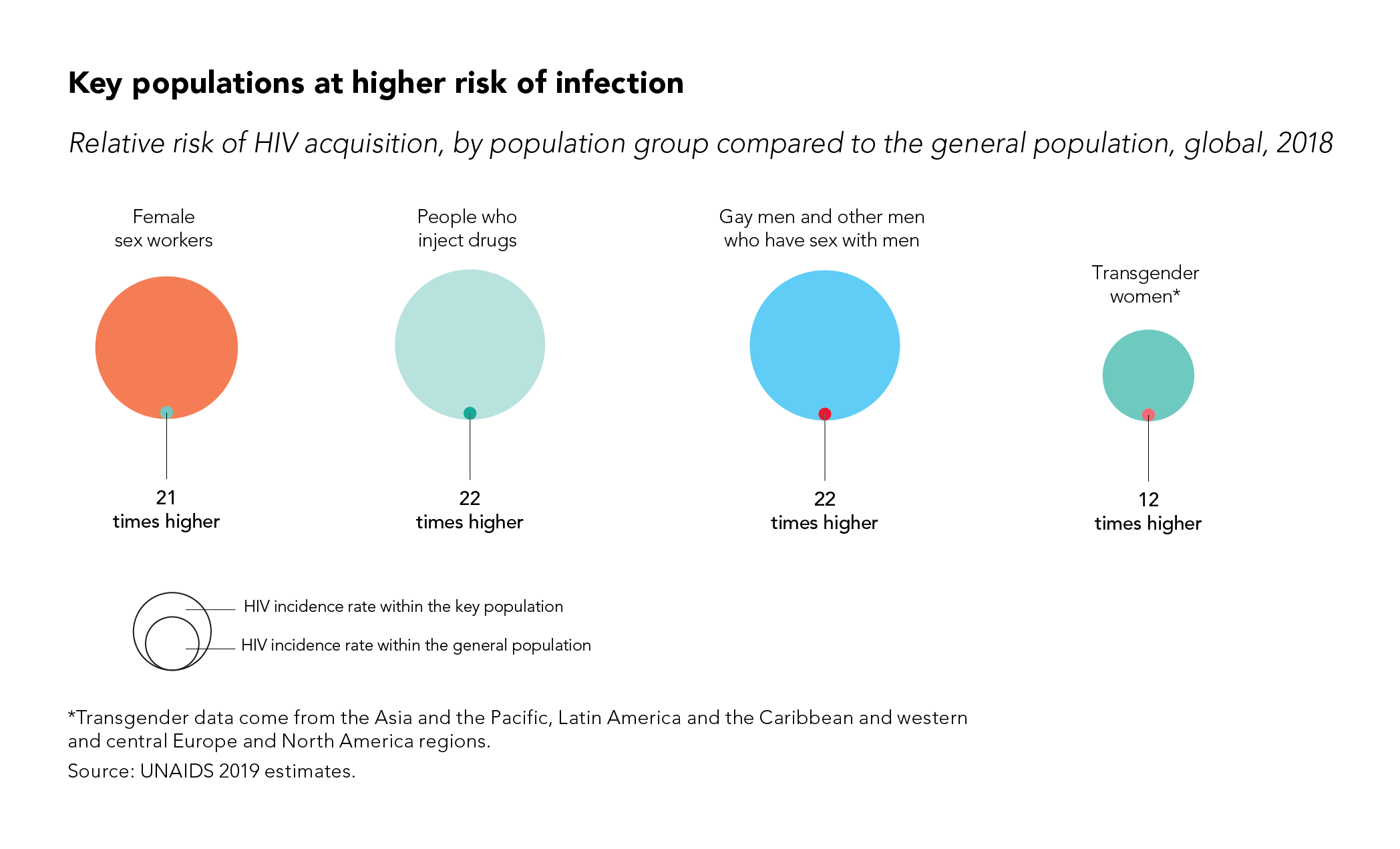Key populations at higher risk of infection 2096px